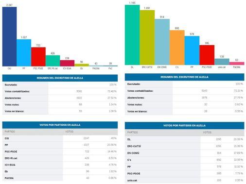 Alella generals 2011-2015